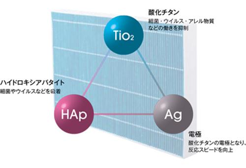 微小粒子物質の種類と大きさ