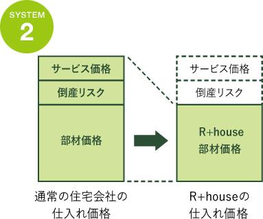 システム2